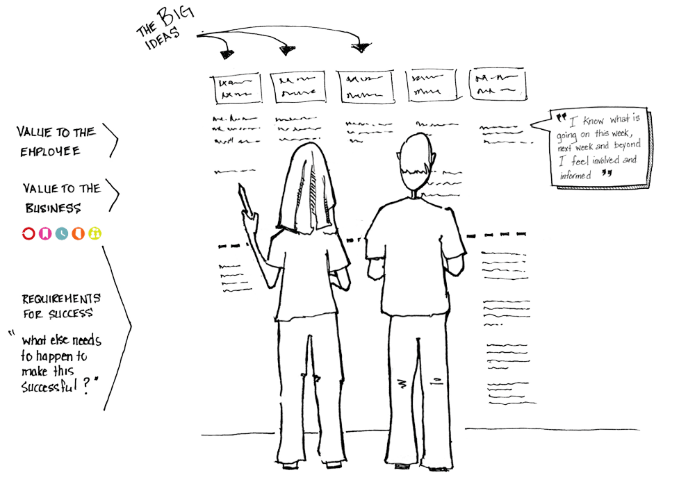 Using A Roadmap To Bring Your Portal To Life Habanero Consulting Group
